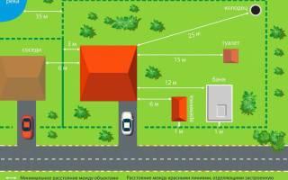 Нормы строительства дома на участке ИЖС – строим по закону