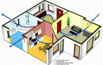 Eстественная вентиляция в частном доме
