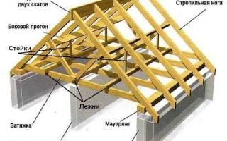 Стропильная систем двухскатной крыши