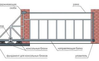 Откатные ворота своими руками: конструкция, чертежи, схемы