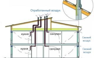 Как выглядит вентиляция в доме