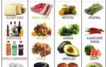 Какие продукты называются кислыми, а какие щелочными Как они влияют на здоровье человека