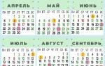 Календарь садово-огородных работ. МАРТ — АПРЕЛЬ-МАЙ