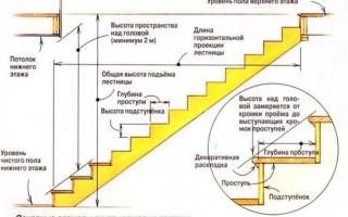 Расчет ступеней лестницы для дома. Забирайте к себе на стену, пригодится!
